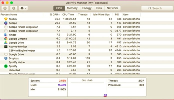 Activity Monitor macOS