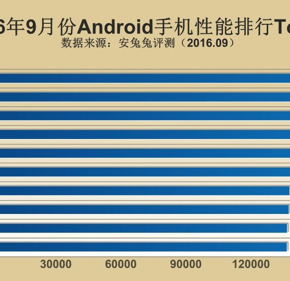 antutu-top-10-android-smartphones-2016-septiembre