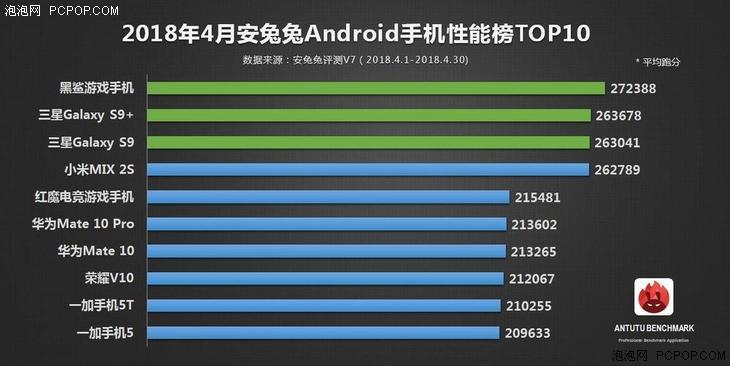 AnTuTu lista de mejores smartphones de abril