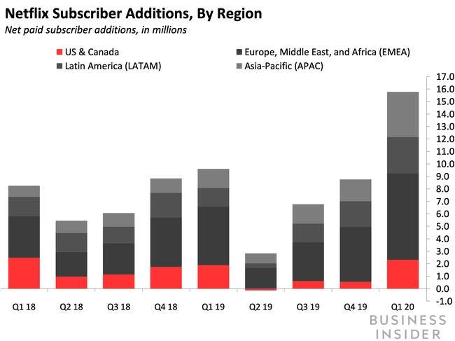 Aumento del número de usuarios de Netflix en 2020