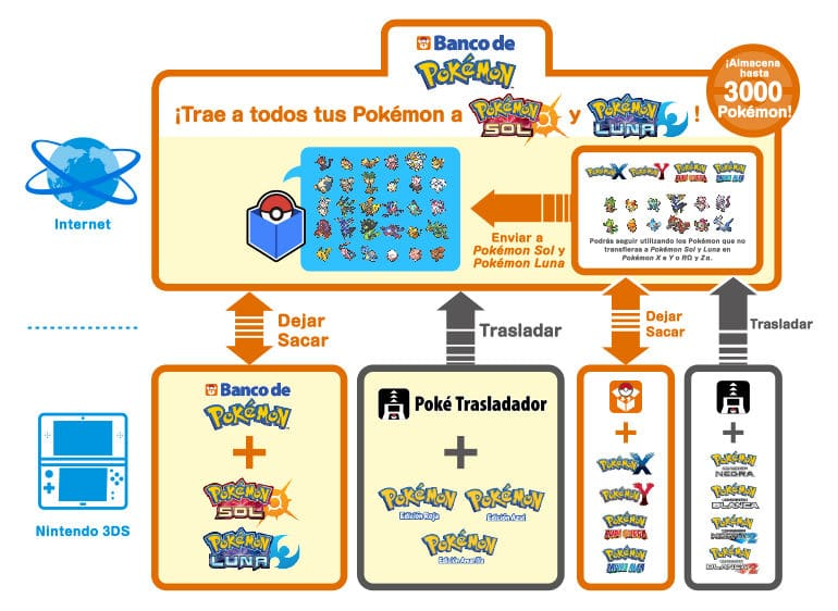 Banco de Pokémon Tutorial infografia