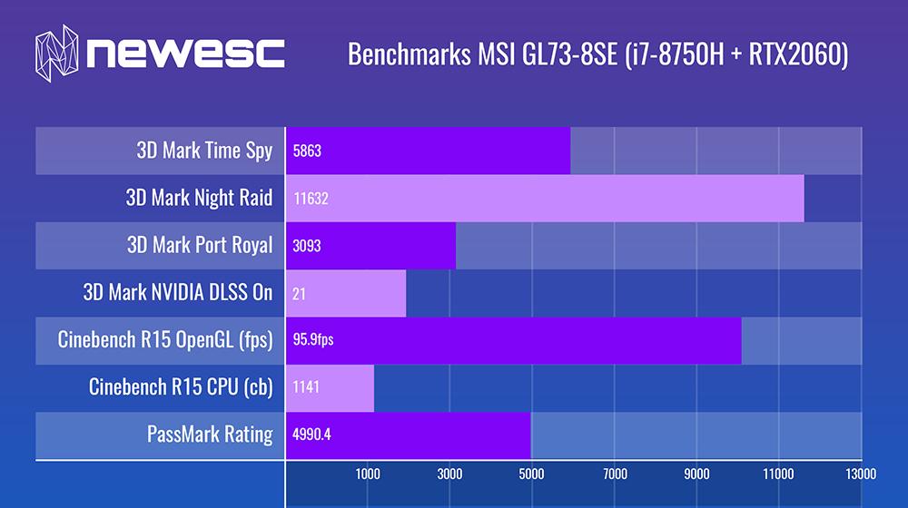 Benchmarks - MSI GL73-8SE (i7-8750H + RTX2060)