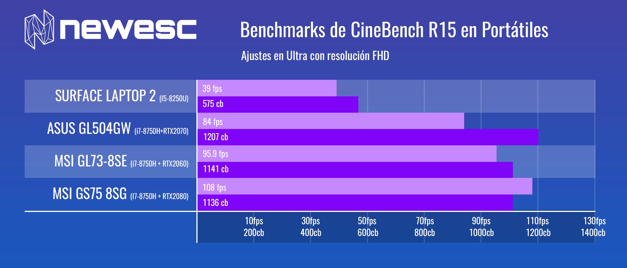 Benchmarks de Portátiles Cinebench R15