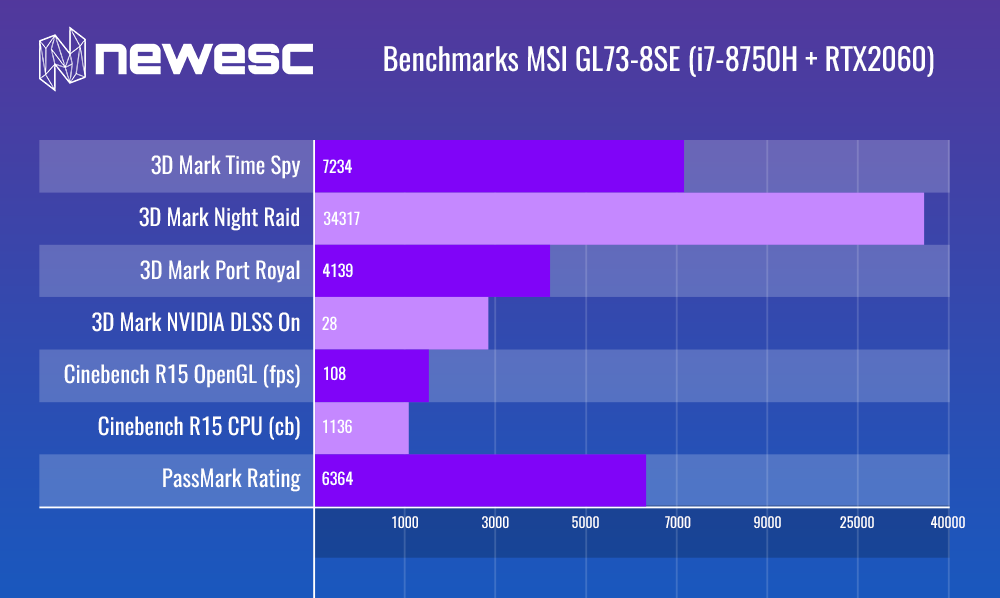 Benchmarks del MSI GS75 8SG (I7-8750H + RTX2080)