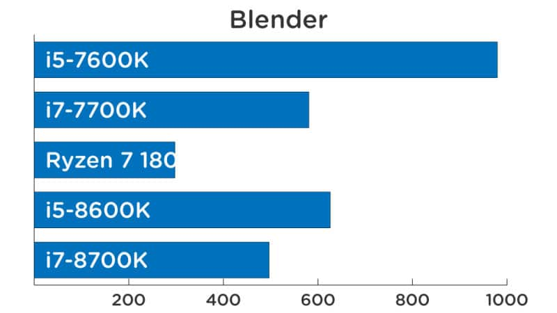 Blender Benchmarks Intel Cofee Lake