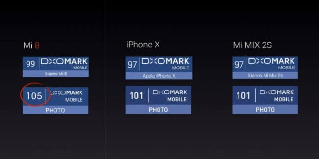 Cámara del Xiaomi Mi 8 en DxOMark