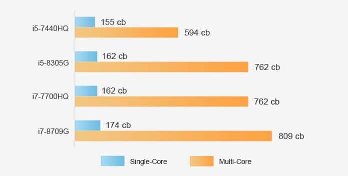 CHUWI HiGames benchmarks Cinebench