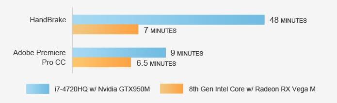 CHUWI HiGames benchmarks Premiere y Handbrake