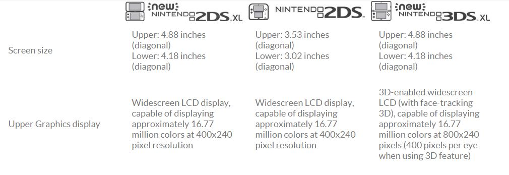 Comparativa New Nintendo 2DS XL vs New Nintendo 3DS XL Pantallas