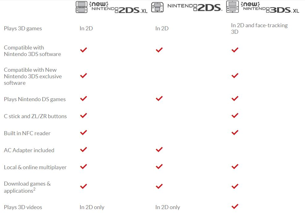 Comparativa New Nintendo 2DS XL vs New Nintendo 3DS XL