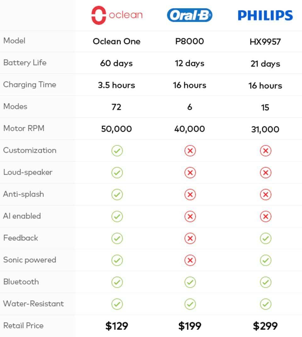 Comparativa Xiaomi Oclean SE Sonic