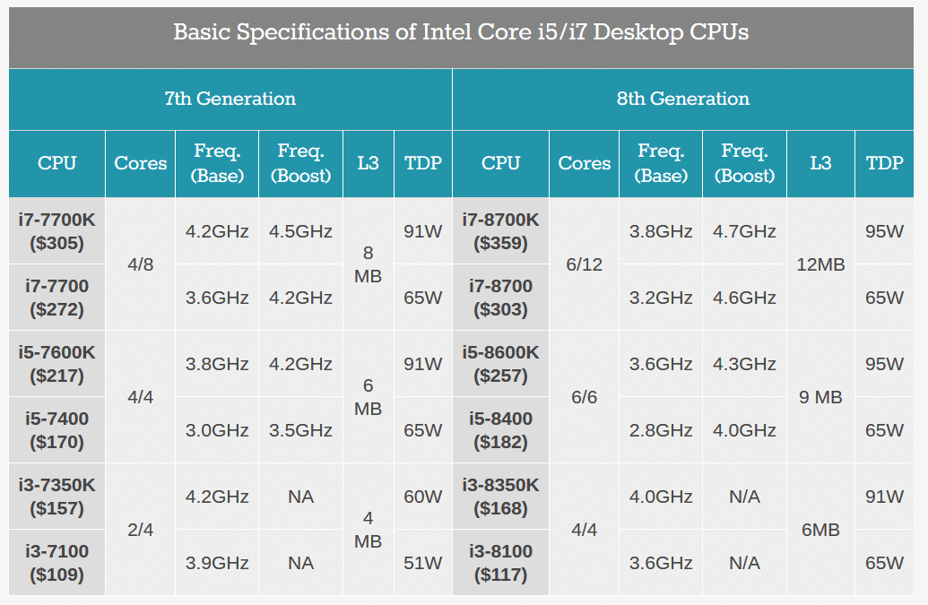 Comparativa procesadores intel-core-7ta-gen-8va-gen