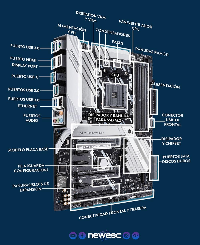 Componentes Tarjeta Madre - Motherboard Parts