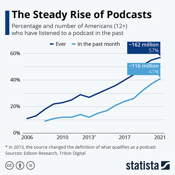 Crecimiento Podcast Statista