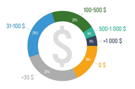 Cuánto pagar por un Logo encuesta