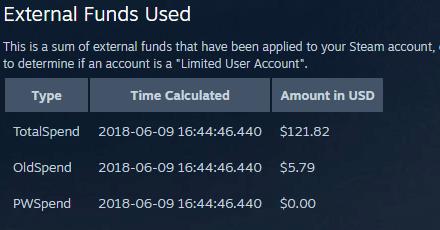 Cuanto dinero has gastado