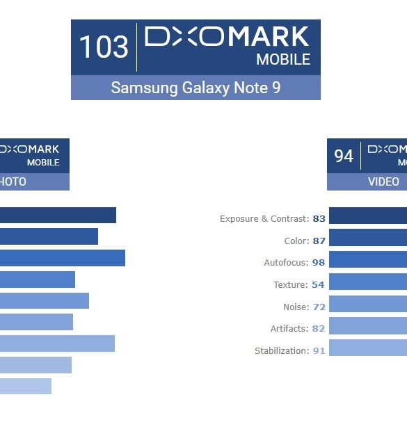 DXOMark Samsung Galaxy Note9