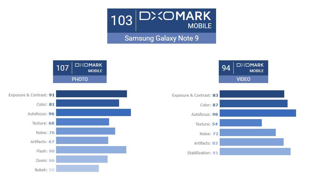 DXOMark Samsung Galaxy Note9