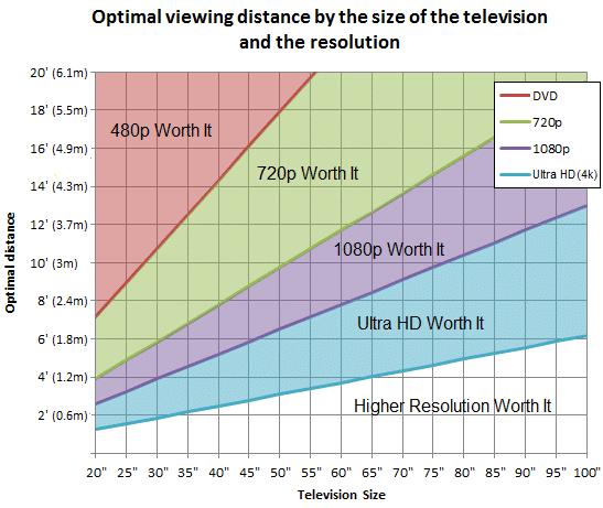 Distancia para ver televisión