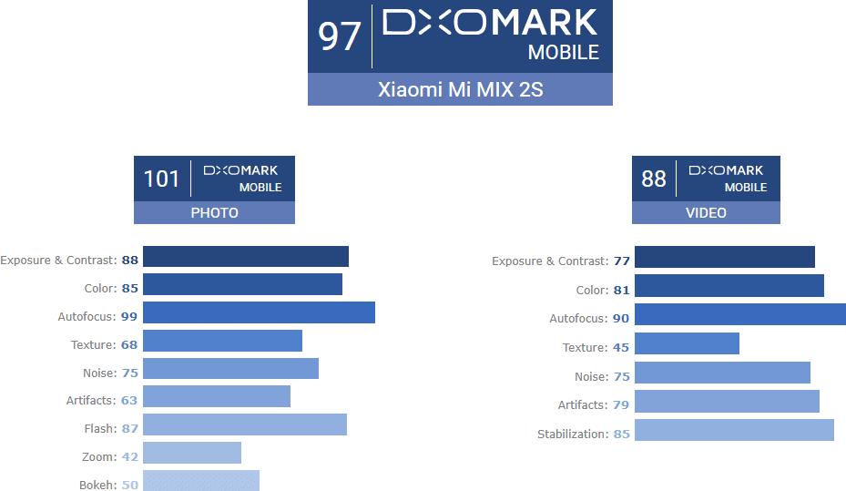 DxOMark Xiaomi MIX 2S