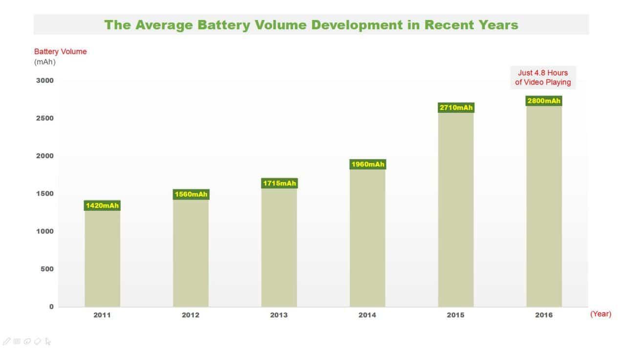 El desarrollo promedio del volumen de la batería en los últimos años