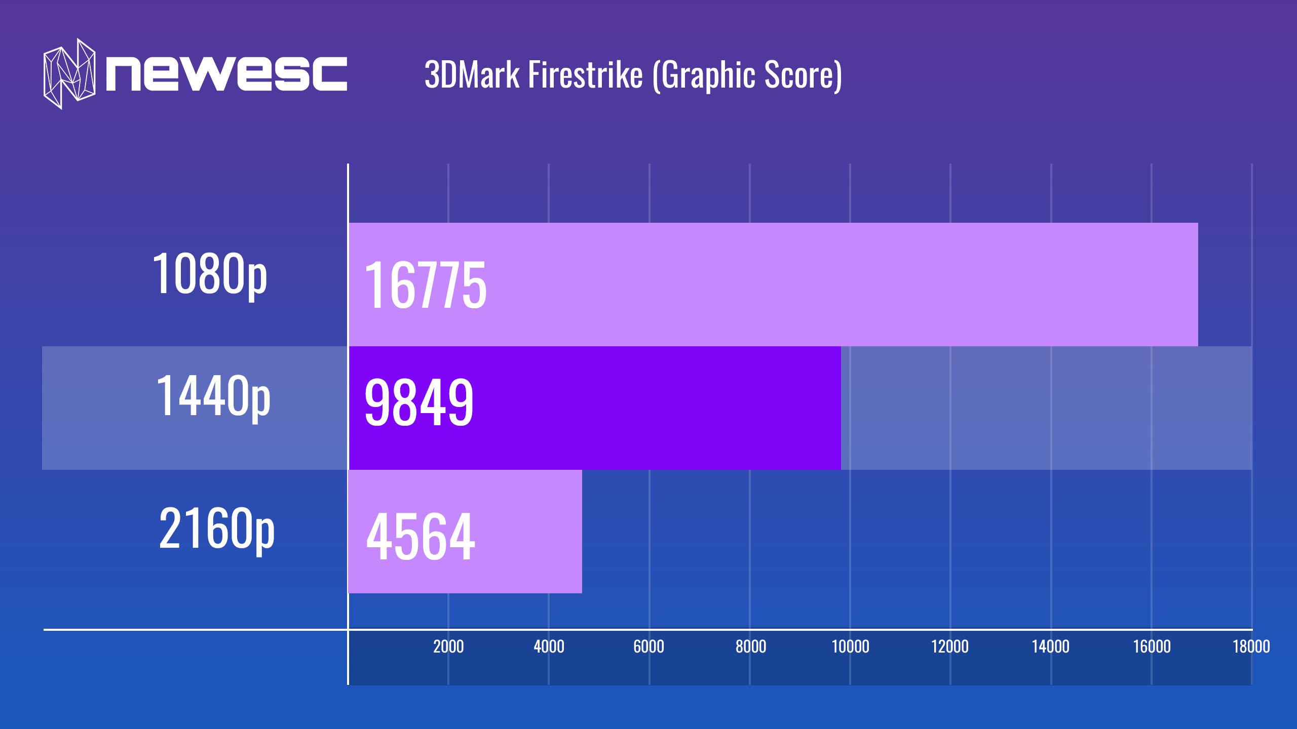 GPU-3DMark-Firestrike-3-MSI GTX 1660 Ti Gaming X