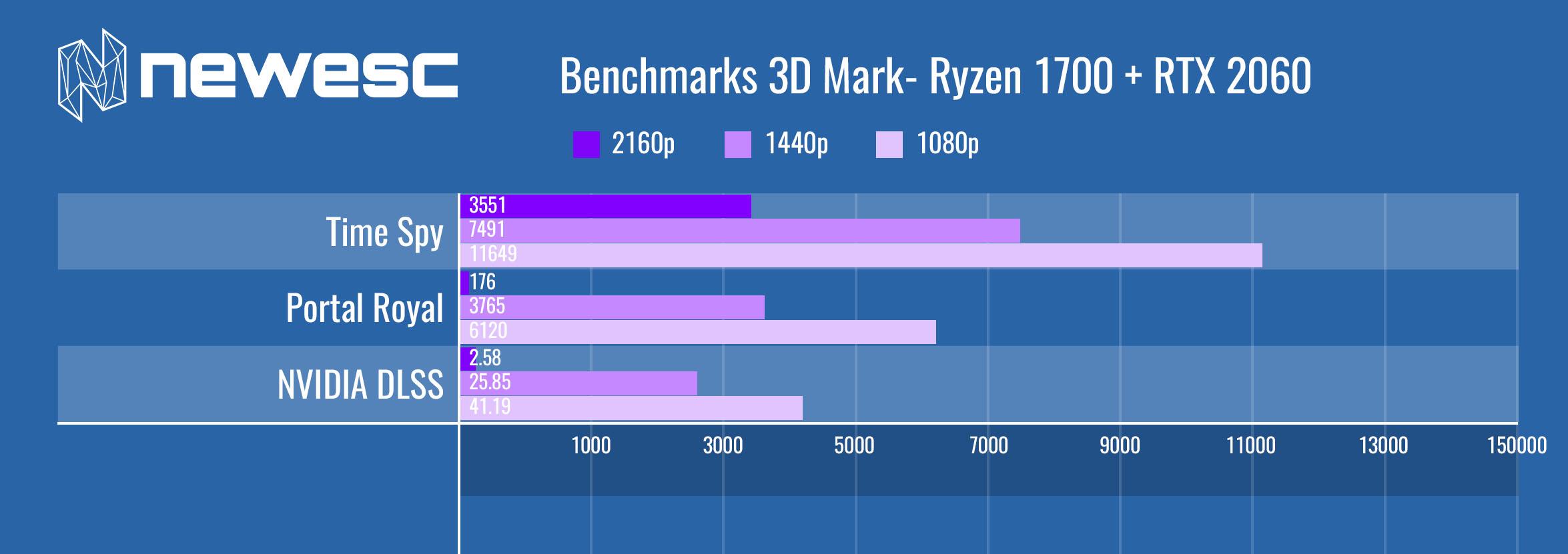 GPU Benchmarks RTX 2060