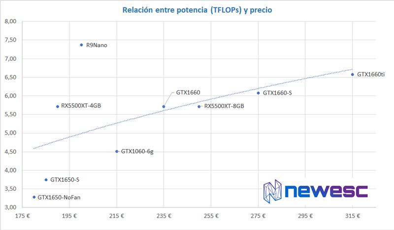 GPU miniITX Mejores ITX 300€