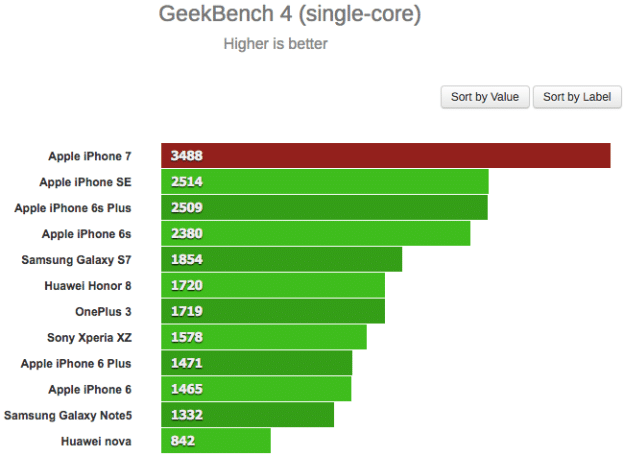 geekbench-single-core-iphone-7