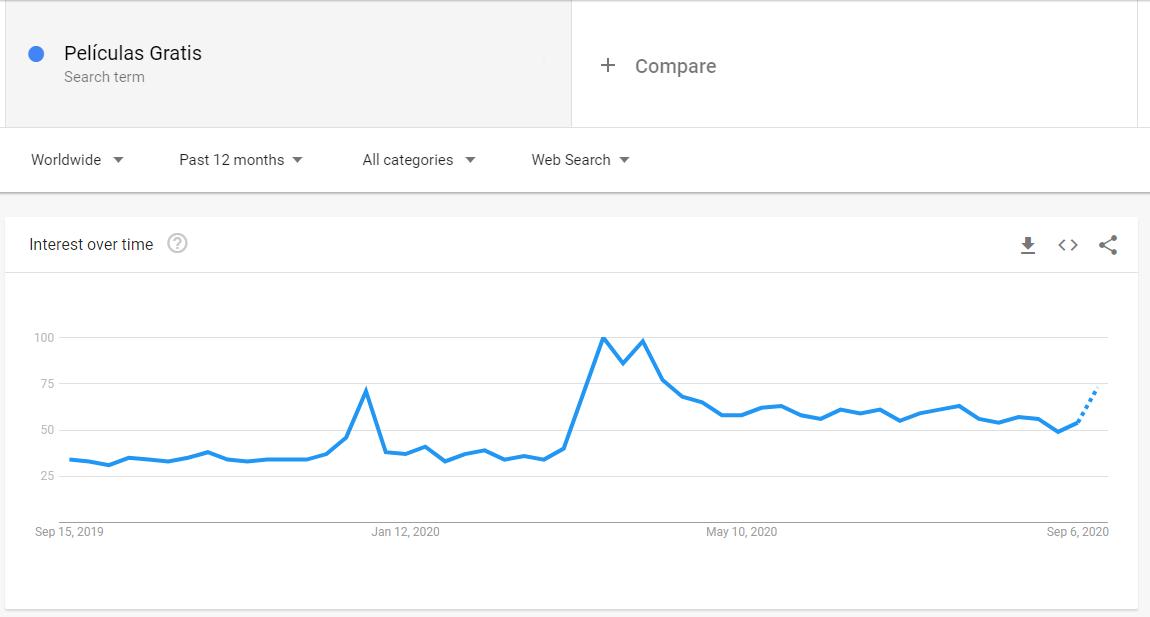 Google Trends Películas Gratis