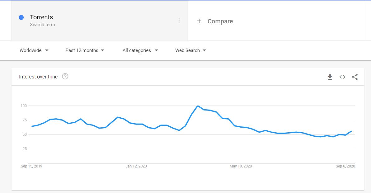 Google Trends Torrents