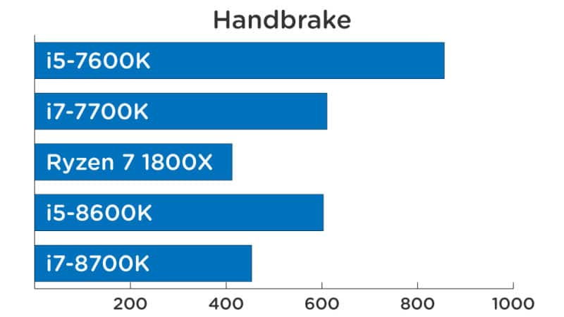 Handbrake Benchmarks Intel Cofee Lake