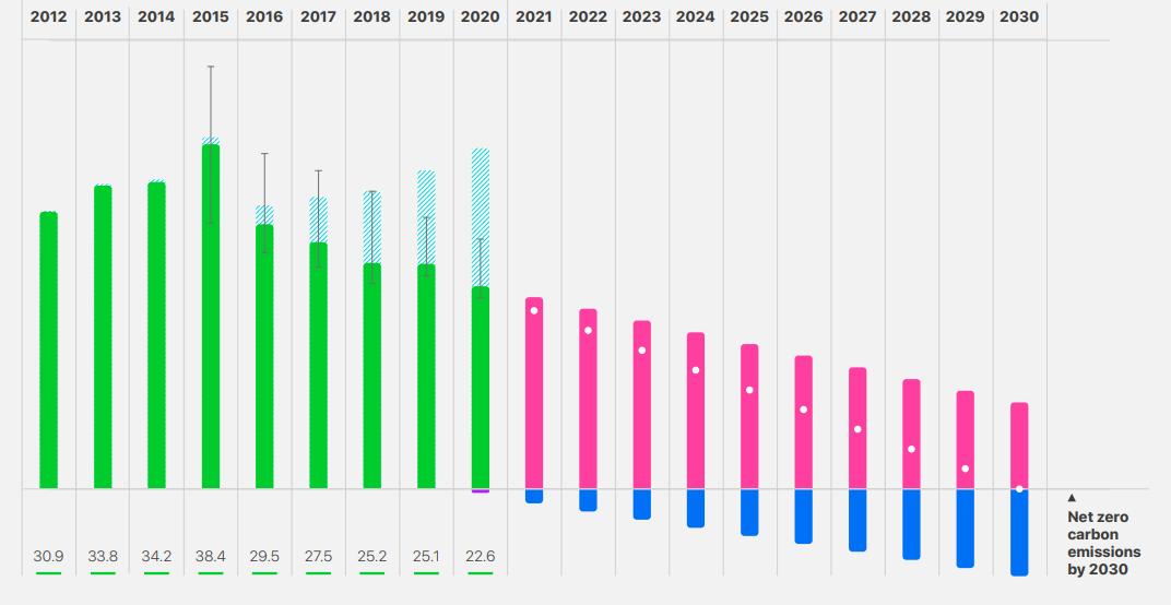Informe de progreso Apple 2021