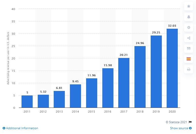 Ingresos promedio por usuario ARPU de Facebook de 2012 a 2020