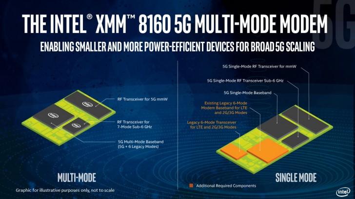 Intel XMM 8160 especificaciones