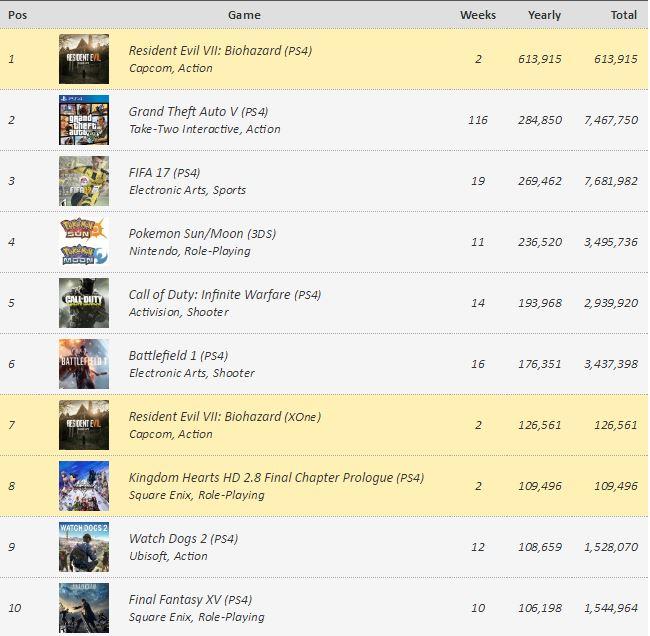 Juegos más vendidos europa 2017