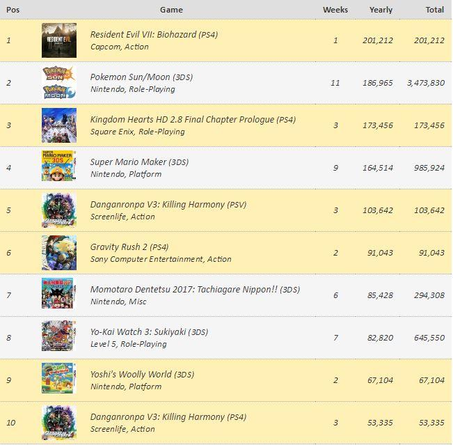 Juegos más vendidos japon 2017