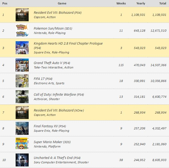 Juegos más vendidos mundo 2017