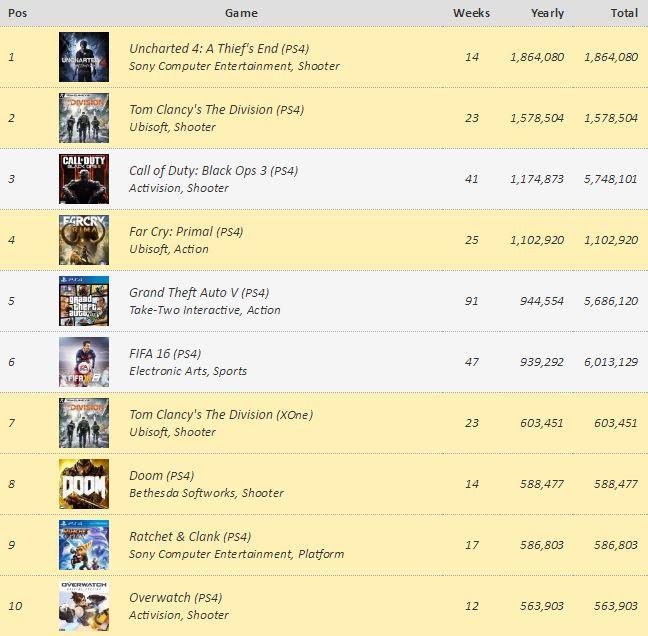 lista-de-los-juegos-mas-vendidos-en-europa