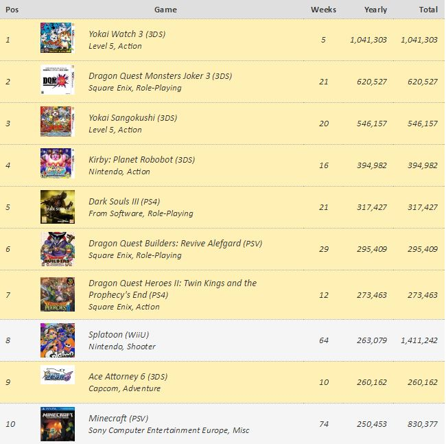 lista-de-los-juegos-mas-vendidos-en-japon