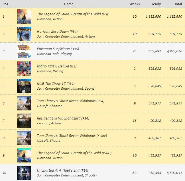 Los videojuegos más vendidos en EEUU