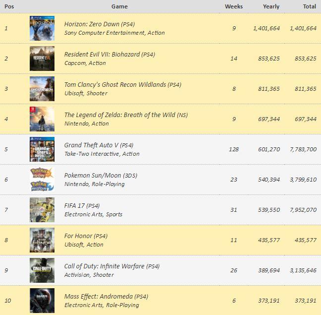 Los videojuegos más vendidos en Europa