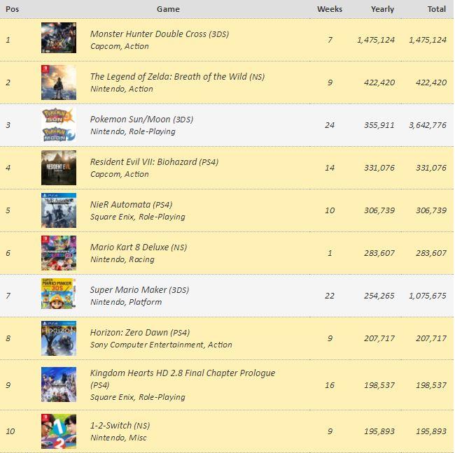 Los videojuegos más vendidos en Japón