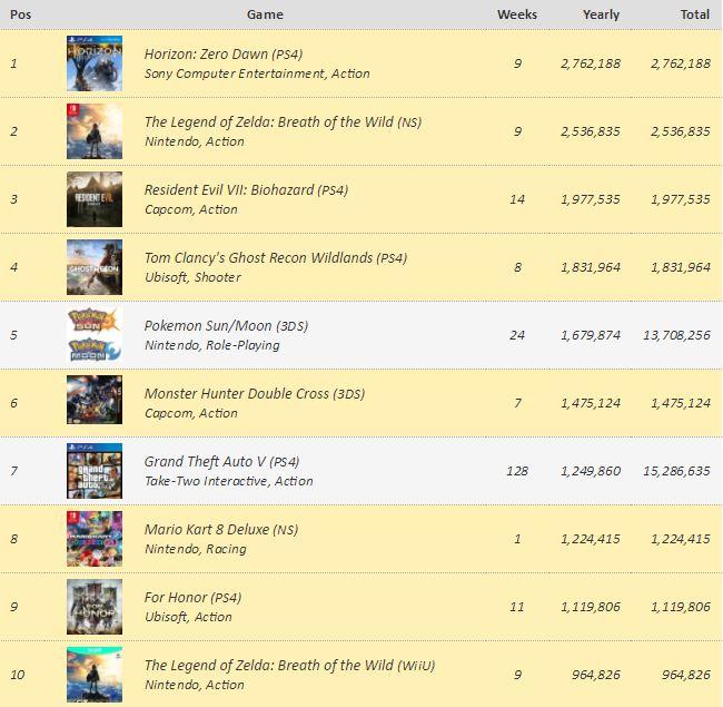 6e540ff7efa Los videojuegos más vendidos en todo el mundo