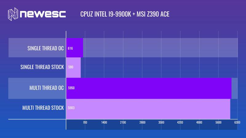 MSI Z390 ACE