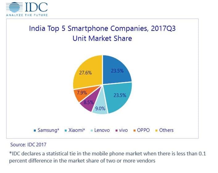 Mercado India Samsung Xiaomi Lenovo