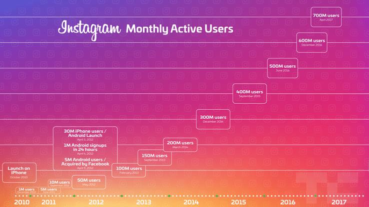 Número de ususarios activos Instagram