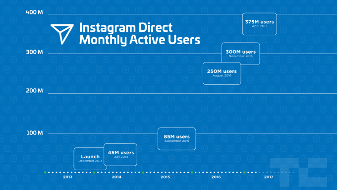 Número de ususarios de Instagram Direct