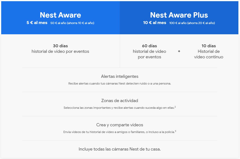 Nest Aware Precios 1