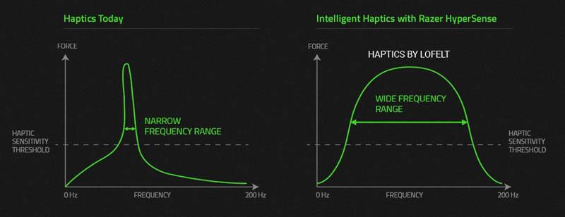 NewEsc Review Razer Nari Ultimate Respuesta háptica en frecuencia